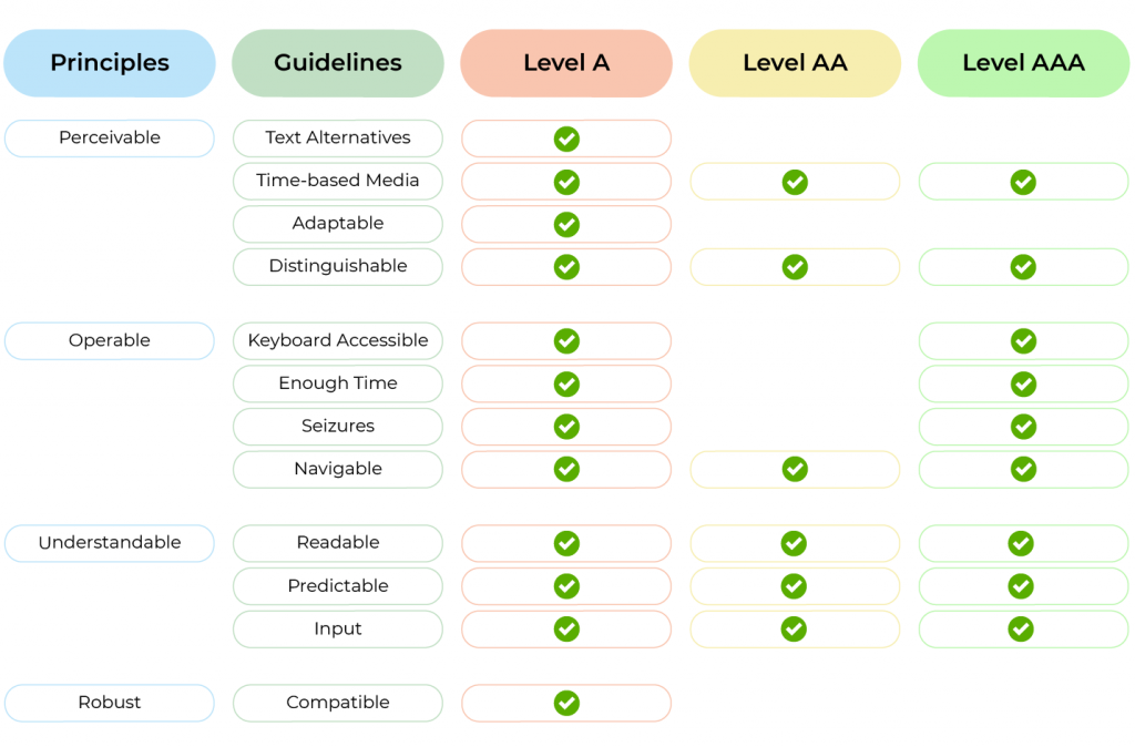 siti accessibili criteri WCAG A AA AAA