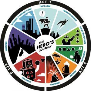 viaggio dell eroe